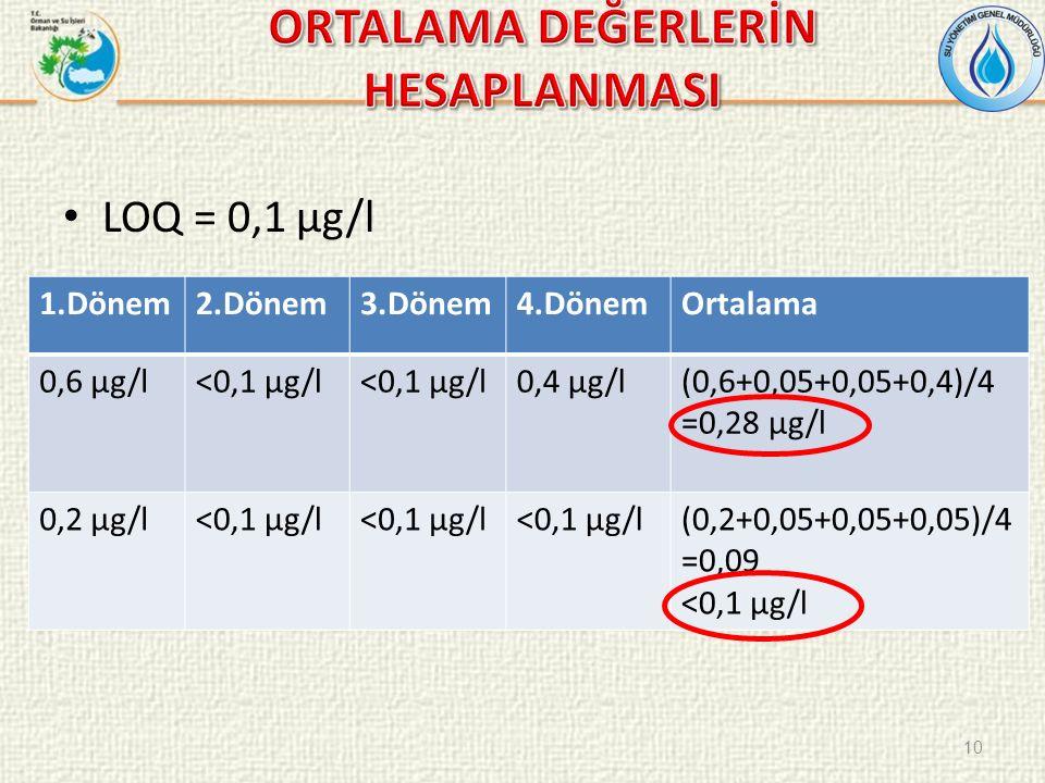 LOQ = 0,1 µg/l 10 1.Dönem2.Dönem3.Dönem4.DönemOrtalama 0,6 µg/l<0,1 µg/l 0,4 µg/l(0,6+0,05+0,05+0,4)/4 =0,28 µg/l 0,2 µg/l<0,1 µg/l (0,2+0,05+0,05+0,05)/4 =0,09 <0,1 µg/l