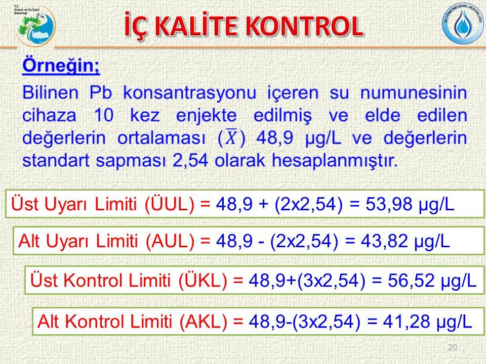 Üst Uyarı Limiti (ÜUL) = 48,9 + (2x2,54) = 53,98 µg/L Alt Uyarı Limiti (AUL) = 48,9 - (2x2,54) = 43,82 µg/L Üst Kontrol Limiti (ÜKL) = 48,9+(3x2,54) = 56,52 µg/L Alt Kontrol Limiti (AKL) = 48,9-(3x2,54) = 41,28 µg/L 20