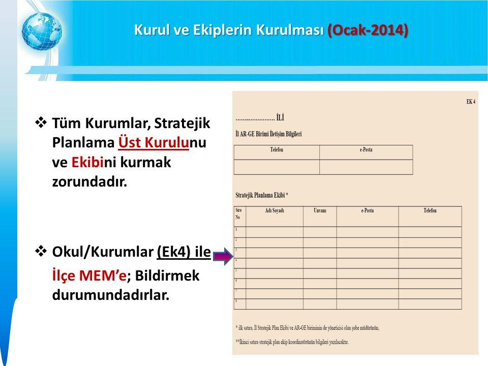 Kurul ve Ekiplerin Kurulması (Ocak-2014)  Tüm Kurumlar, Stratejik Planlama Üst Kurulunu ve Ekibini kurmak zorundadır.