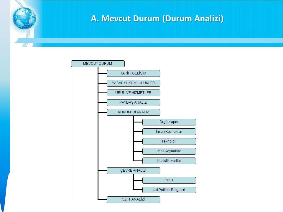 A. Mevcut Durum (Durum Analizi)