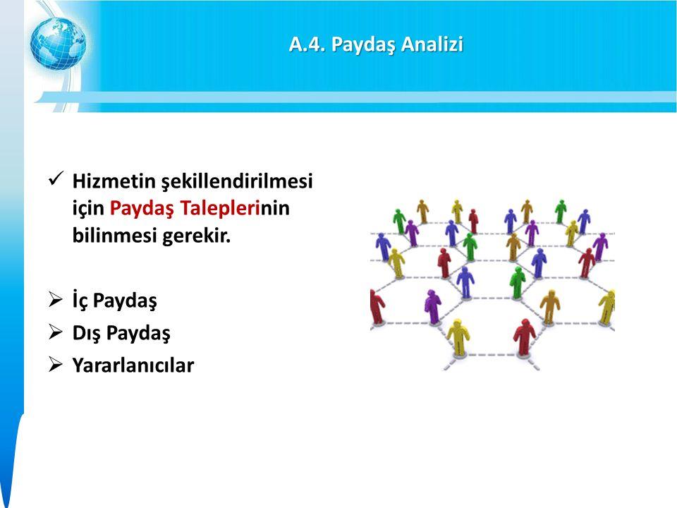 A.4. Paydaş Analizi Hizmetin şekillendirilmesi için Paydaş Taleplerinin bilinmesi gerekir.