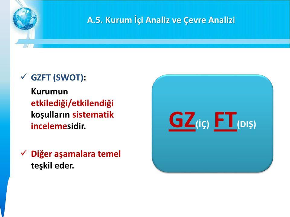 A.5. Kurum İçi Analiz ve Çevre Analizi GZFT (SWOT): Kurumun etkilediği/etkilendiği koşulların sistematik incelemesidir. Diğer aşamalara temel teşkil e