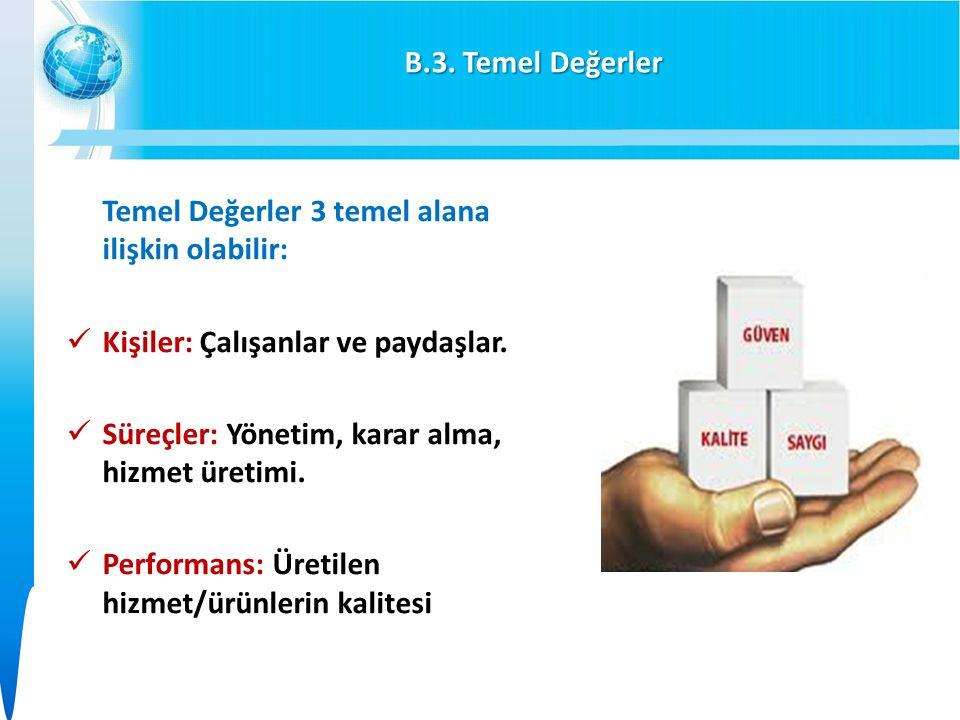 B.3. Temel Değerler Temel Değerler 3 temel alana ilişkin olabilir: Kişiler: Çalışanlar ve paydaşlar. Süreçler: Yönetim, karar alma, hizmet üretimi. Pe