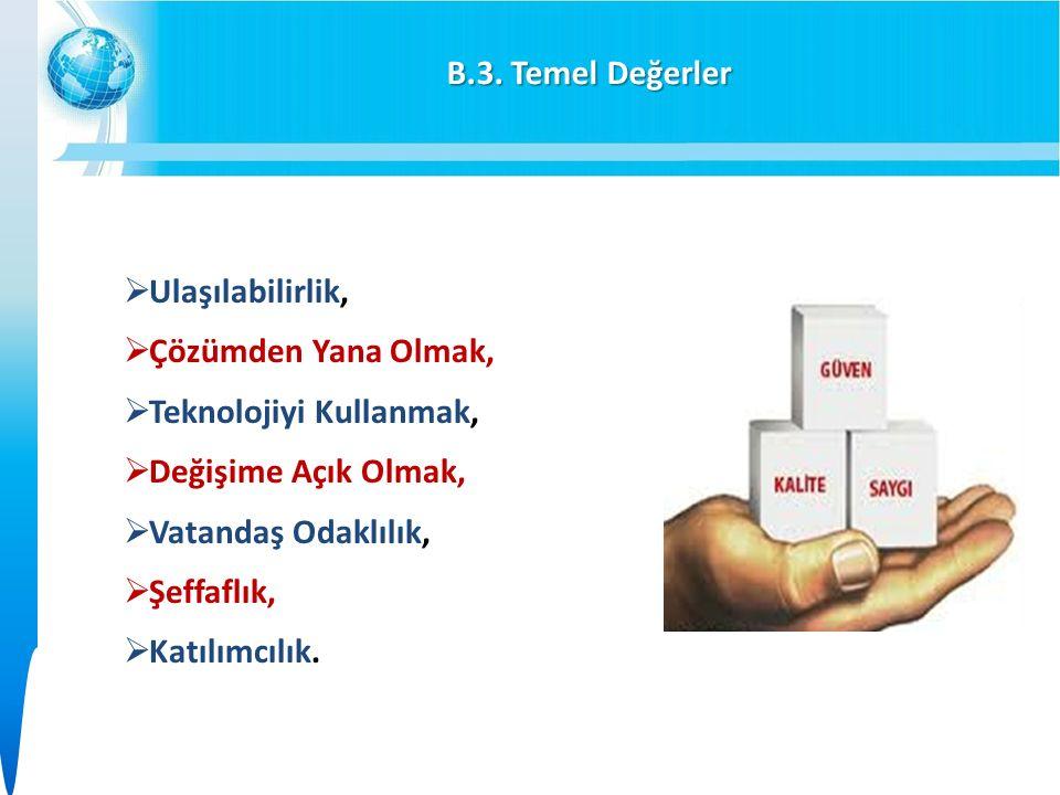 B.3. Temel Değerler  Ulaşılabilirlik,  Çözümden Yana Olmak,  Teknolojiyi Kullanmak,  Değişime Açık Olmak,  Vatandaş Odaklılık,  Şeffaflık,  Kat