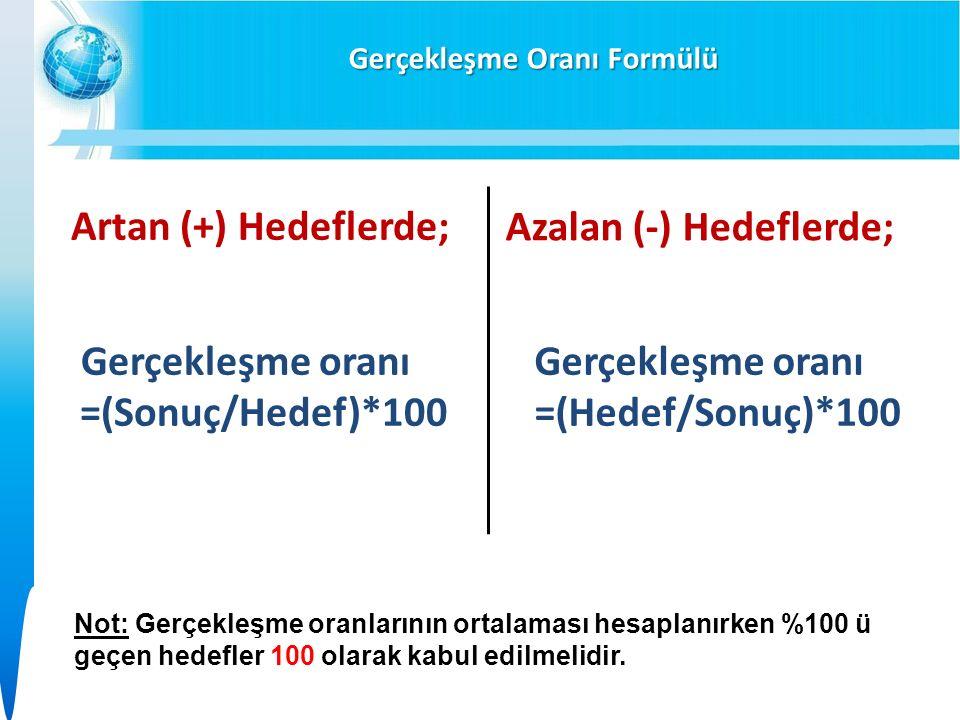 Gerçekleşme Oranı Formülü Artan (+) Hedeflerde; Azalan (-) Hedeflerde; Gerçekleşme oranı =(Sonuç/Hedef)*100 Gerçekleşme oranı =(Hedef/Sonuç)*100 Not: Gerçekleşme oranlarının ortalaması hesaplanırken %100 ü geçen hedefler 100 olarak kabul edilmelidir.
