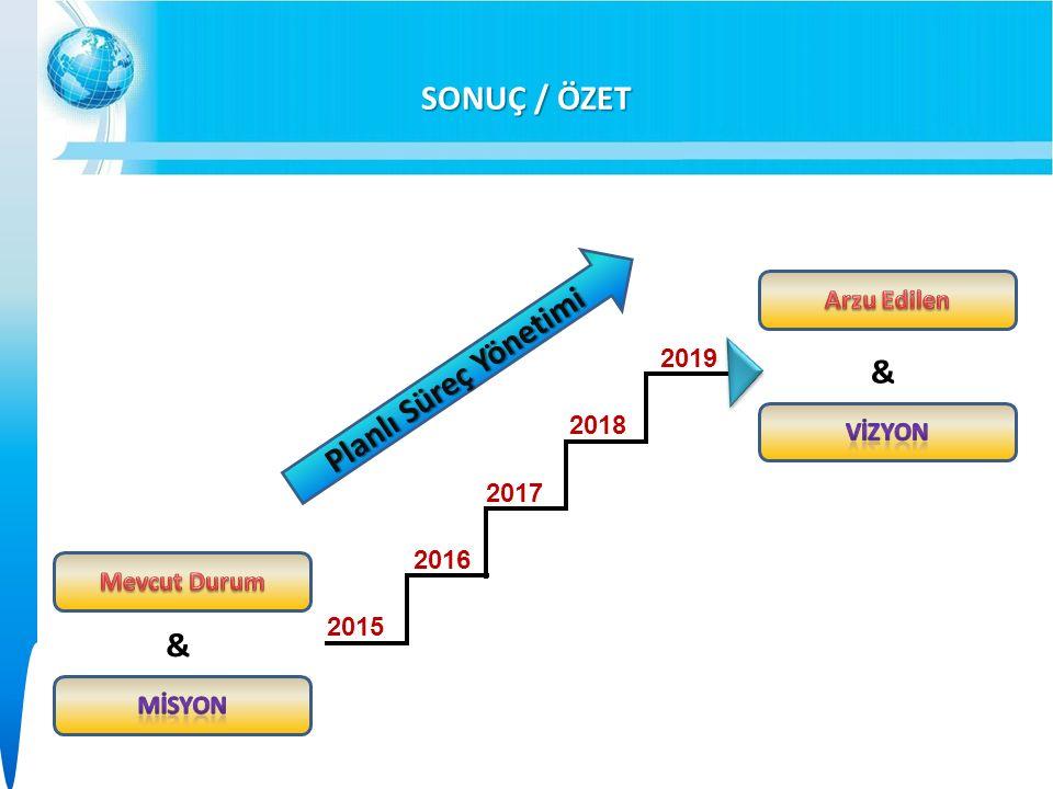 SONUÇ / ÖZET 2015 2019 2016 2017 2018 & & Planlı Süreç Yönetimi