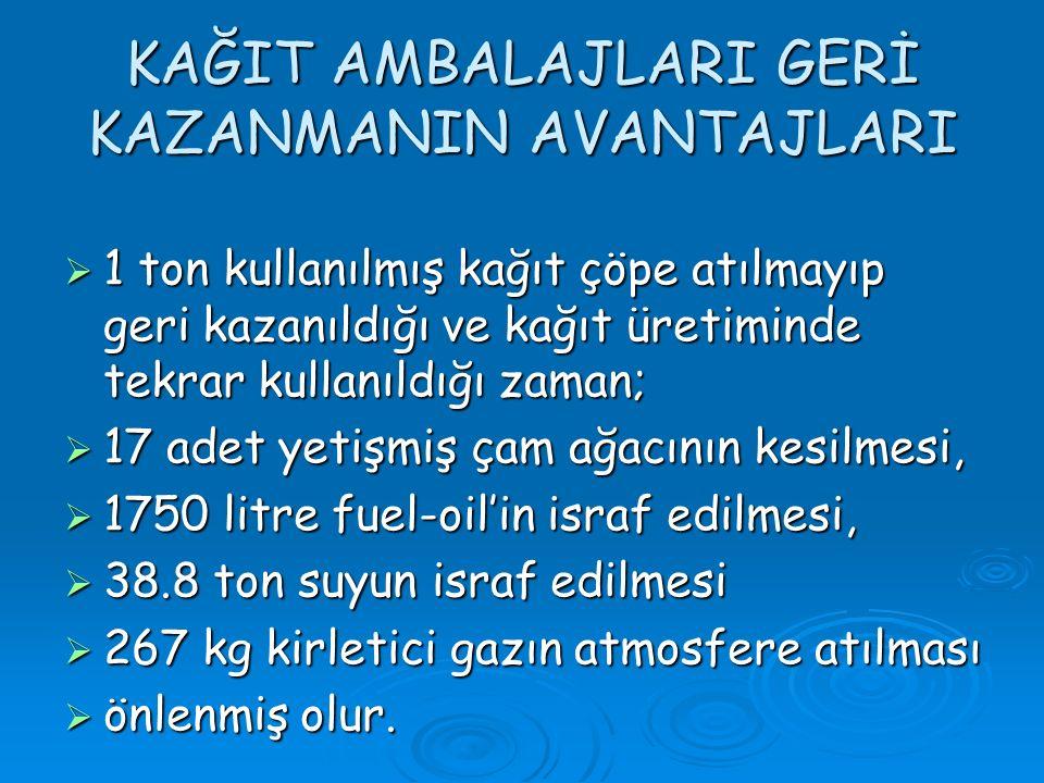 KAĞIT AMBALAJLARI GERİ KAZANMANIN AVANTAJLARI  1 ton kullanılmış kağıt çöpe atılmayıp geri kazanıldığı ve kağıt üretiminde tekrar kullanıldığı zaman;  17 adet yetişmiş çam ağacının kesilmesi,  1750 litre fuel-oil'in israf edilmesi,  38.8 ton suyun israf edilmesi  267 kg kirletici gazın atmosfere atılması  önlenmiş olur.