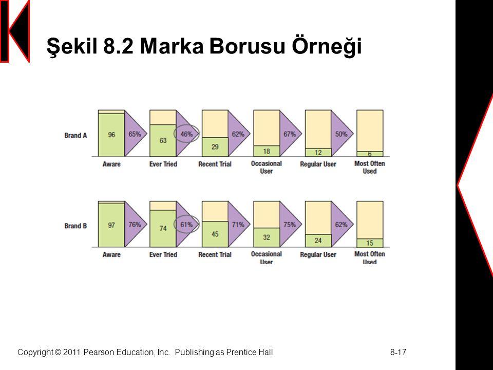 Şekil 8.2 Marka Borusu Örneği Copyright © 2011 Pearson Education, Inc. Publishing as Prentice Hall 8-17
