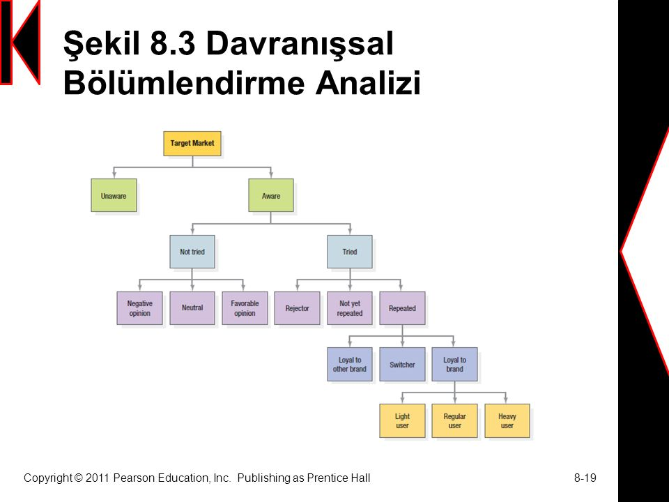 Şekil 8.3 Davranışsal Bölümlendirme Analizi Copyright © 2011 Pearson Education, Inc. Publishing as Prentice Hall 8-19