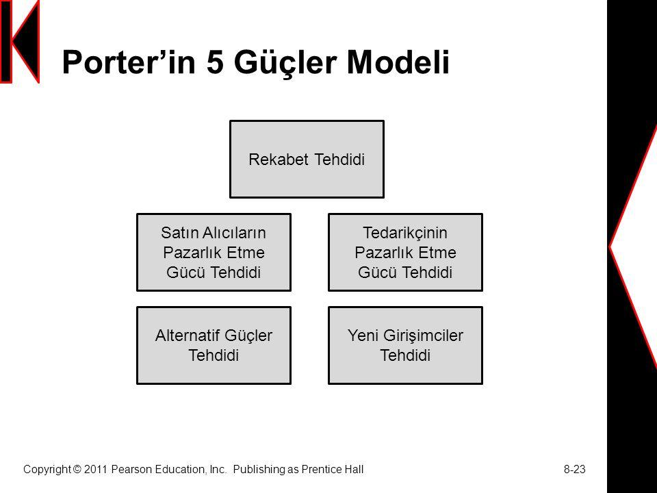 Porter'in 5 Güçler Modeli Copyright © 2011 Pearson Education, Inc. Publishing as Prentice Hall 8-23 Rekabet Tehdidi Tedarikçinin Pazarlık Etme Gücü Te