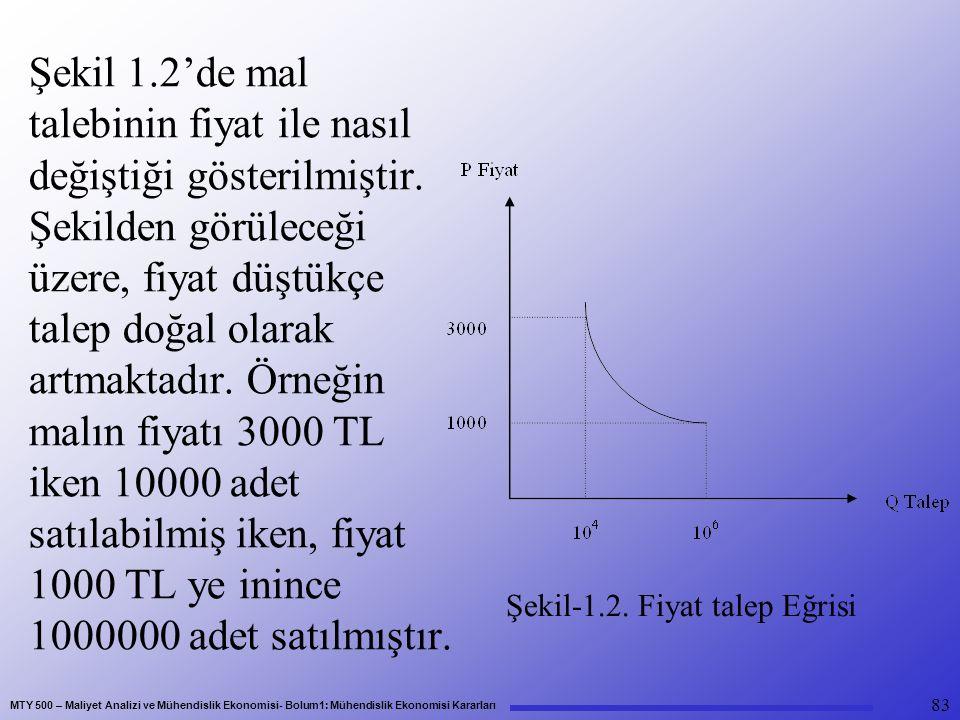 MTY 500 – Maliyet Analizi ve Mühendislik Ekonomisi- Bolum1: Mühendislik Ekonomisi Kararları Şekil 1.2'de mal talebinin fiyat ile nasıl değiştiği gösterilmiştir.