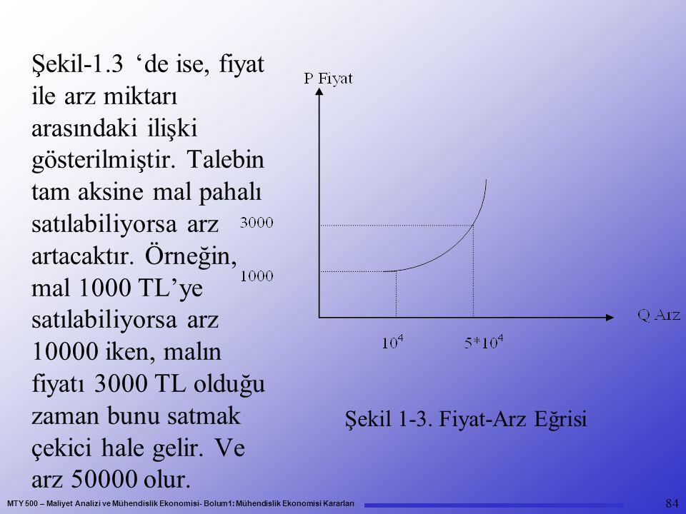 MTY 500 – Maliyet Analizi ve Mühendislik Ekonomisi- Bolum1: Mühendislik Ekonomisi Kararları Şekil-1.3 'de ise, fiyat ile arz miktarı arasındaki ilişki gösterilmiştir.