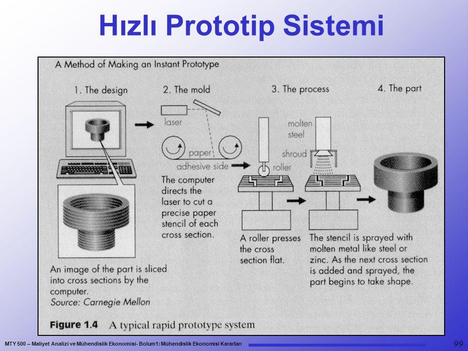 MTY 500 – Maliyet Analizi ve Mühendislik Ekonomisi- Bolum1: Mühendislik Ekonomisi Kararları 99 Hızlı Prototip Sistemi