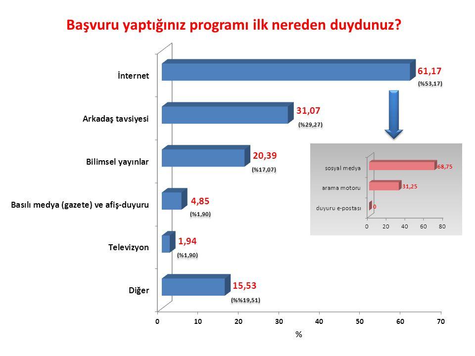 (%29,27) (%17,07) (%53,17) (%1,90) (%19,51)