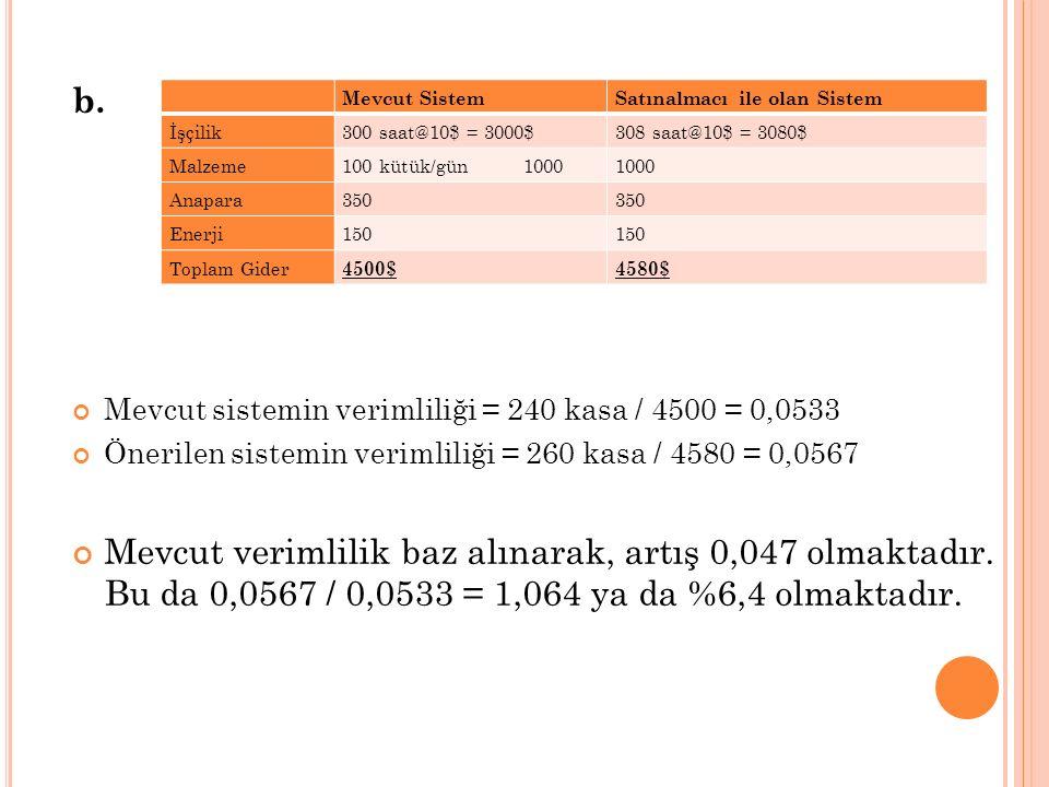 b. Mevcut sistemin verimliliği = 240 kasa / 4500 = 0,0533 Önerilen sistemin verimliliği = 260 kasa / 4580 = 0,0567 Mevcut verimlilik baz alınarak, art