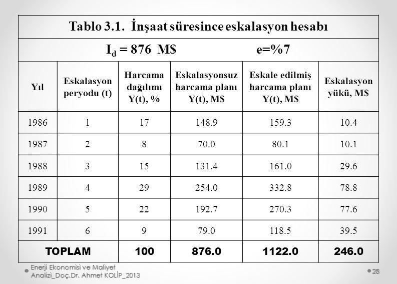 Tablo 3.1. İnşaat süresince eskalasyon hesabı I d = 876 M$ e=%7 Yıl Eskalasyon peryodu (t) Harcama dağılımı Y(t), % Eskalasyonsuz harcama planı Y(t),