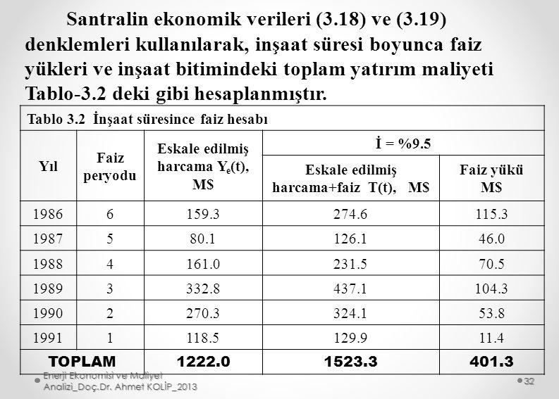 Santralin ekonomik verileri (3.18) ve (3.19) denklemleri kullanılarak, inşaat süresi boyunca faiz yükleri ve inşaat bitimindeki toplam yatırım maliyet