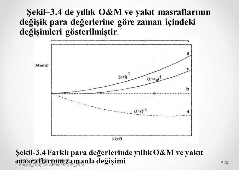 Şekil–3.4 de yıllık O&M ve yakıt masraflarının değişik para değerlerine göre zaman içindeki değişimleri gösterilmiştir. Şekil-3.4 Farklı para değerler