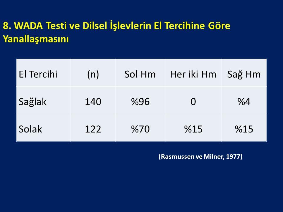 El Tercihi(n)Sol HmHer iki HmSağ Hm Sağlak140%960%4%4 Solak122%70%15 8. WADA Testi ve Dilsel İşlevlerin El Tercihine Göre Yanallaşmasını (Rasmussen ve