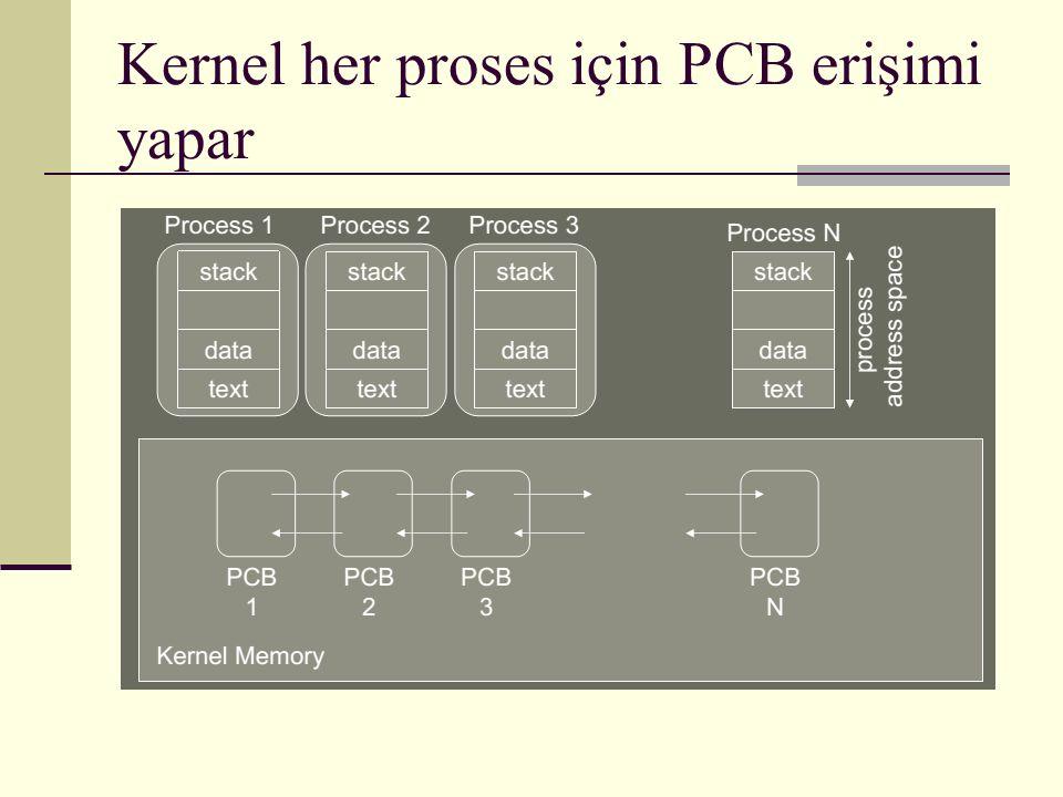 Kernel her proses için PCB erişimi yapar