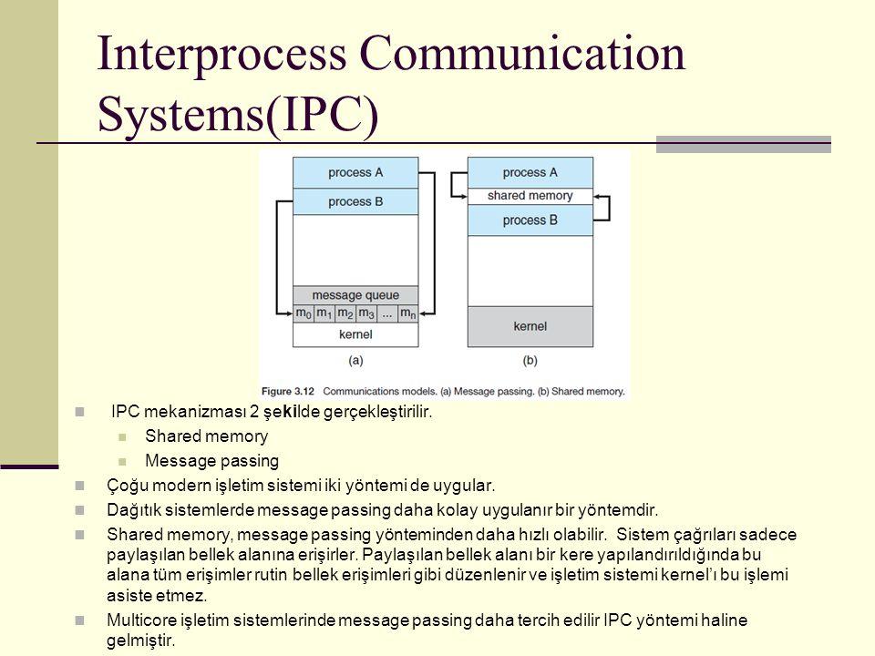 Interprocess Communication Systems(IPC) IPC mekanizması 2 şekilde gerçekleştirilir.