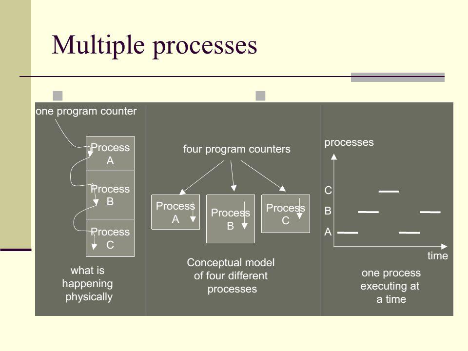Soketler Soketler: aynı veya farklı hostlar üzerindeki süreçlerin haberleşmesini sağlayan bir haberleşme (interprocess communication) yöntemidir soyut bir tanımla haberleşme uç noktalarıdır.