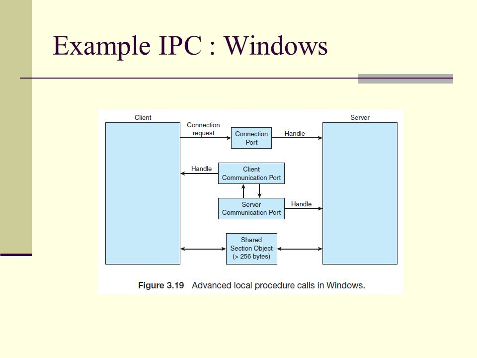 Example IPC : Windows