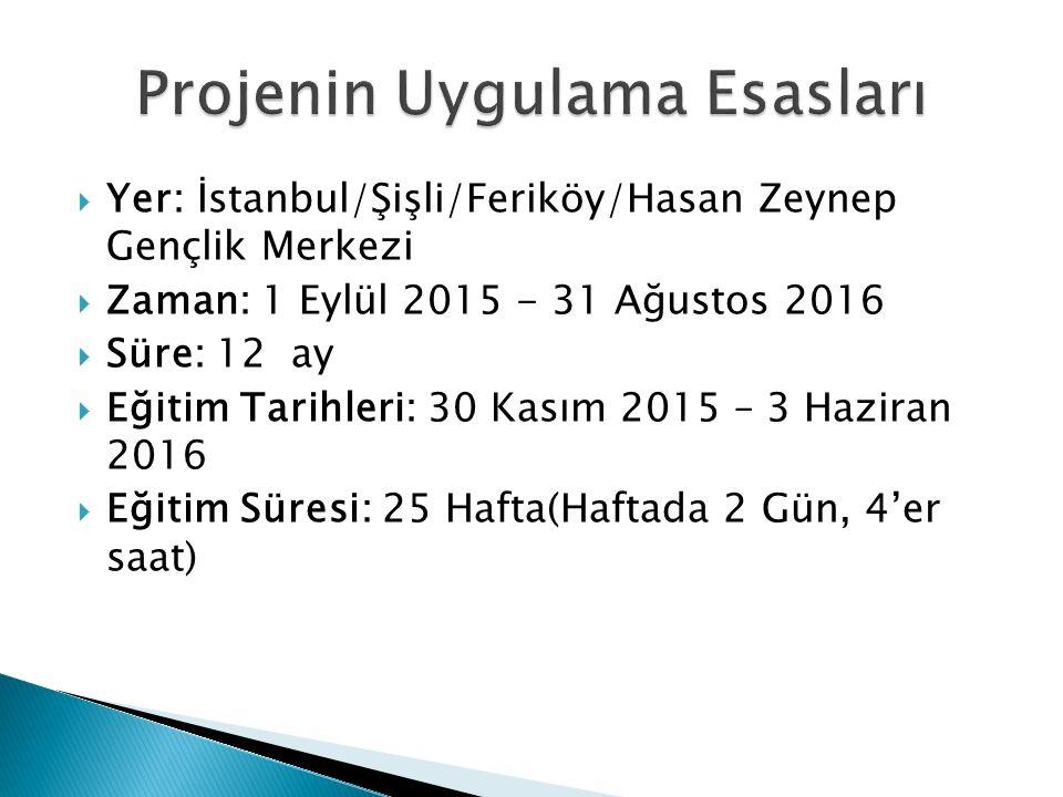  Yer: İstanbul/Şişli/Feriköy/Hasan Zeynep Gençlik Merkezi  Zaman: 1 Eylül 2015 - 31 Ağustos 2016  Süre: 12 ay  Eğitim Tarihleri: 30 Kasım 2015 – 3 Haziran 2016  Eğitim Süresi: 25 Hafta(Haftada 2 Gün, 4'er saat)