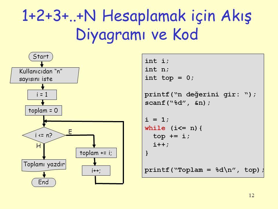 12 1+2+3+..+N Hesaplamak için Akış Diyagramı ve Kod int i; int n; int top = 0; printf( n değerini gir: ); scanf( %d , &n); i = 1; while (i<= n){ top += i; i++; } printf( Toplam = %d\n , top); i = 1 Start toplam = 0 i <= n.