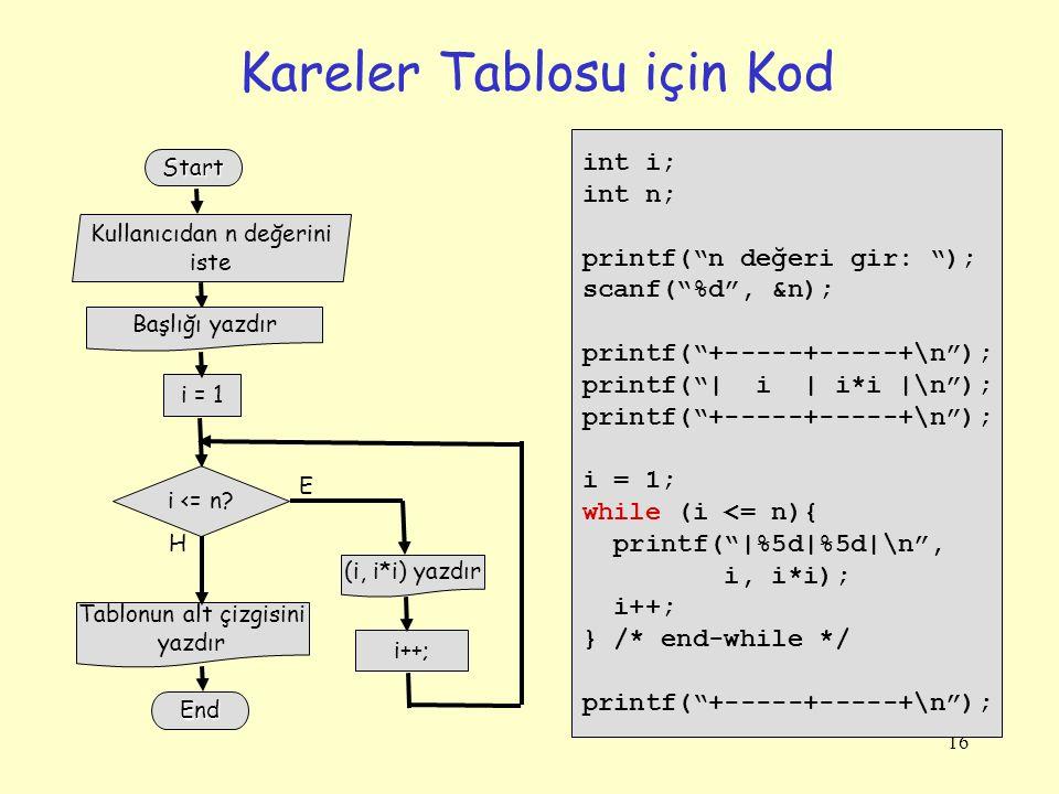 16 Kareler Tablosu için Kod int i; int n; printf( n değeri gir: ); scanf( %d , &n); printf( +-----+-----+\n ); printf( | i | i*i |\n ); printf( +-----+-----+\n ); i = 1; while (i <= n){ printf( |%5d|%5d|\n , i, i*i); i++; } /* end-while */ printf( +-----+-----+\n ); i = 1 Start i <= n.