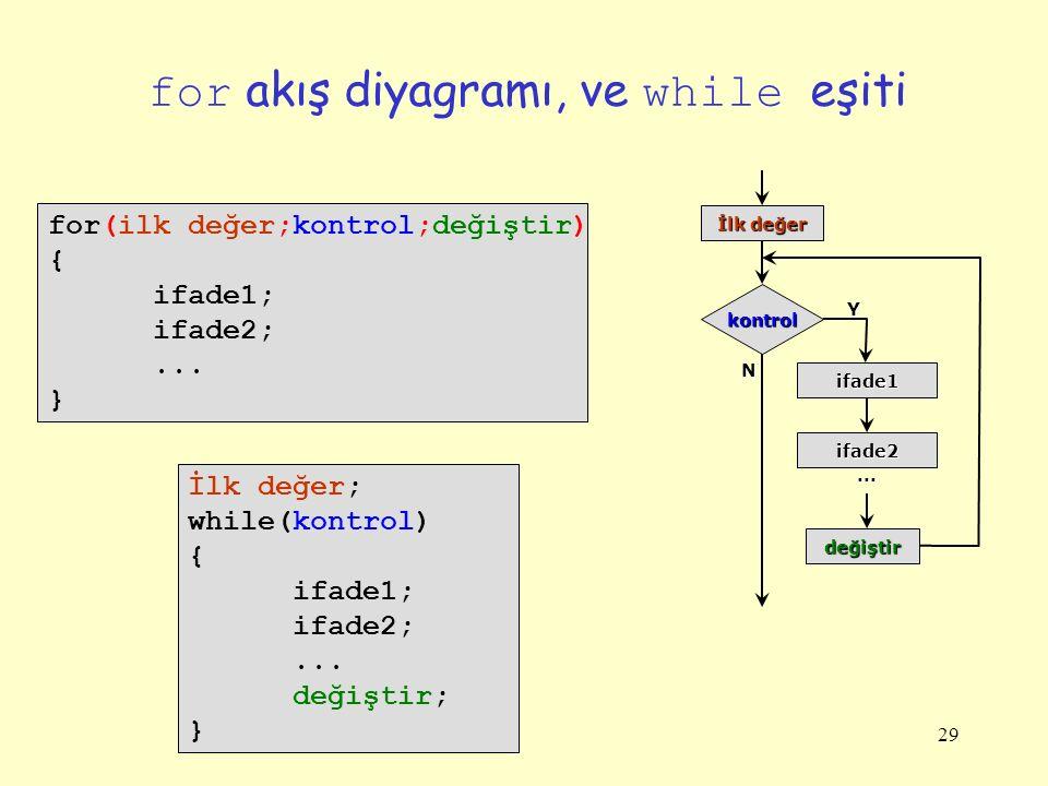 29 for akış diyagramı, ve while eşiti for(ilk değer;kontrol;değiştir) { ifade1; ifade2;...
