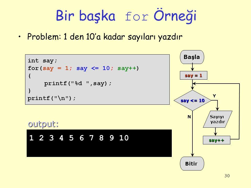 30 Bir başka for Örneği int say; for(say = 1; say <= 10; say++) { printf( %d ,say); } printf( \n ); 1 2 3 4 5 6 7 8 9 10 output:Başla say++ Bitir Sayıyıyazdır say <= 10 Y N say = 1 Problem: 1 den 10'a kadar sayıları yazdır