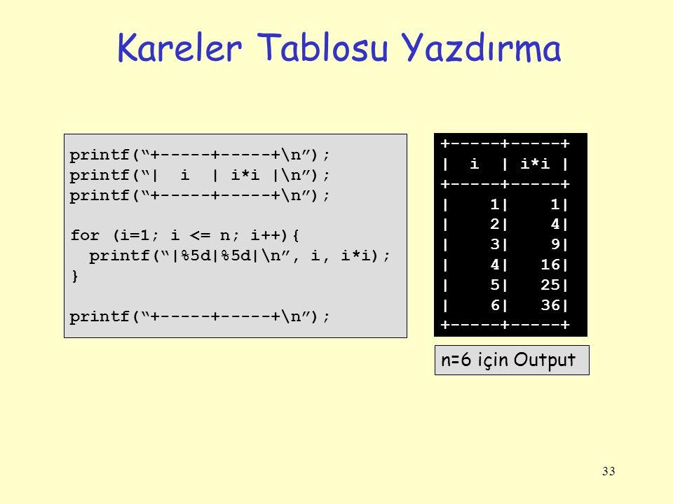 33 Kareler Tablosu Yazdırma printf( +-----+-----+\n ); printf( | i | i*i |\n ); printf( +-----+-----+\n ); for (i=1; i <= n; i++){ printf( |%5d|%5d|\n , i, i*i); } printf( +-----+-----+\n ); +-----+-----+ | i | i*i | +-----+-----+ | 1| 1| | 2| 4| | 3| 9| | 4| 16| | 5| 25| | 6| 36| +-----+-----+ n=6 için Output