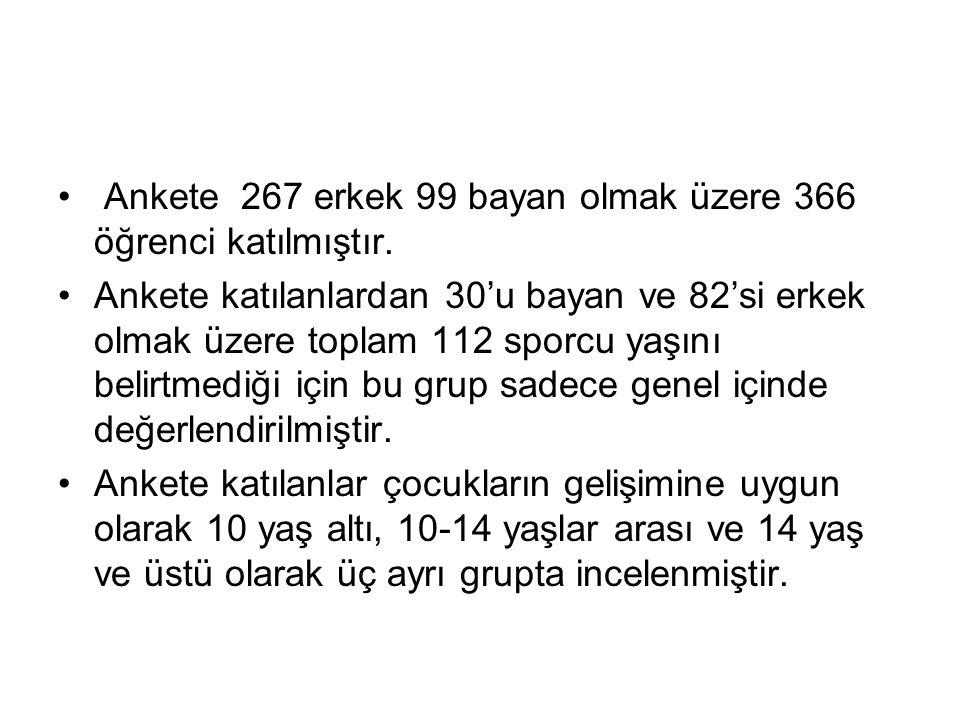 Ankete 267 erkek 99 bayan olmak üzere 366 öğrenci katılmıştır.