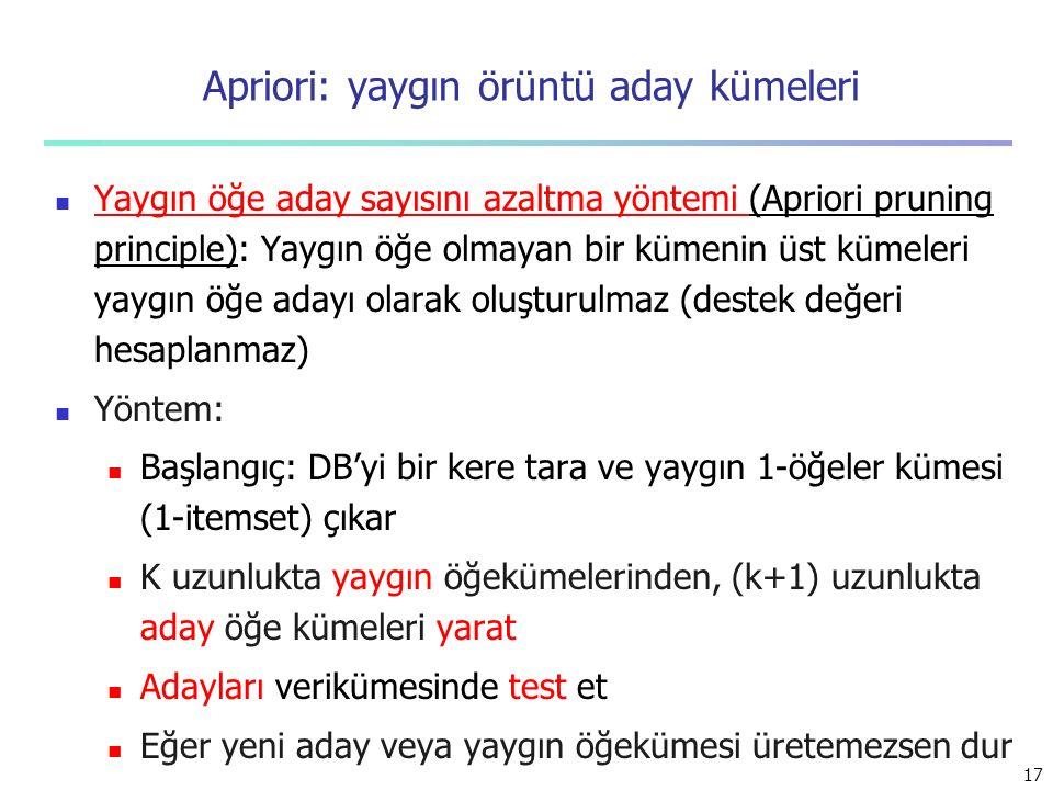 17 Apriori: yaygın örüntü aday kümeleri Yaygın öğe aday sayısını azaltma yöntemi (Apriori pruning principle): Yaygın öğe olmayan bir kümenin üst kümel