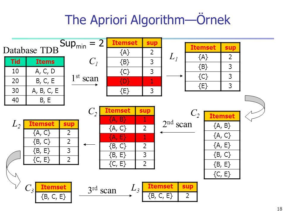 18 The Apriori Algorithm—Örnek Database TDB 1 st scan C1C1 L1L1 L2L2 C2C2 C2C2 2 nd scan C3C3 L3L3 3 rd scan TidItems 10A, C, D 20B, C, E 30A, B, C, E