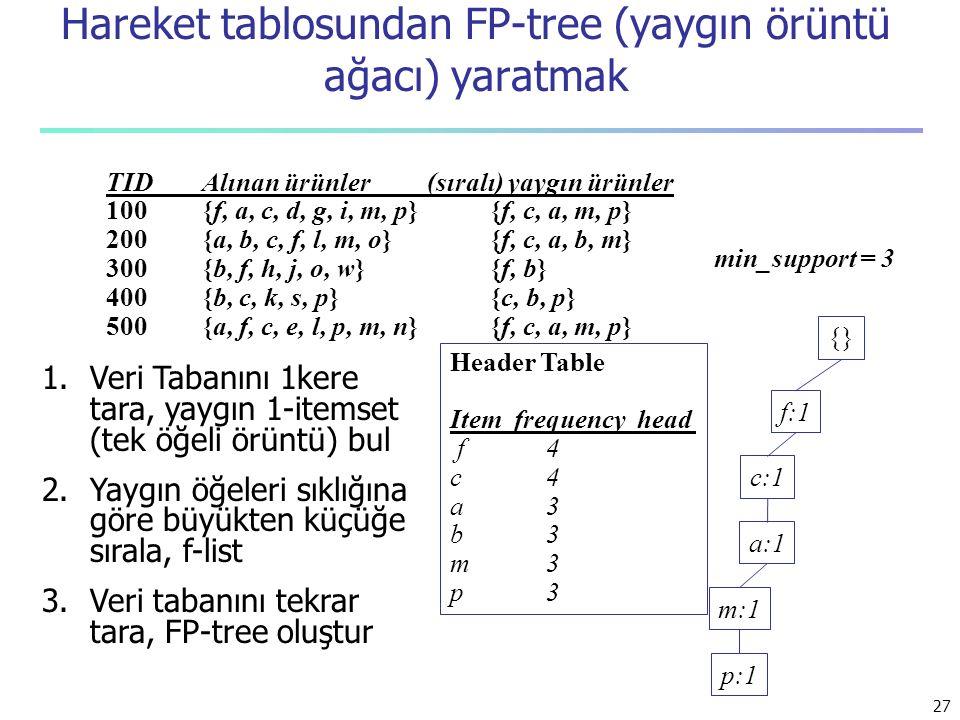 27 Hareket tablosundan FP-tree (yaygın örüntü ağacı) yaratmak min_support = 3 TIDAlınan ürünler (sıralı) yaygın ürünler 100{f, a, c, d, g, i, m, p}{f,