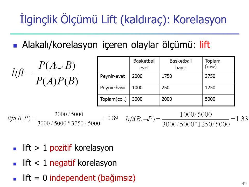 49 İlginçlik Ölçümü Lift (kaldıraç): Korelasyon Alakalı/korelasyon içeren olaylar ölçümü: lift lift > 1 pozitif korelasyon lift < 1 negatif korelasyon