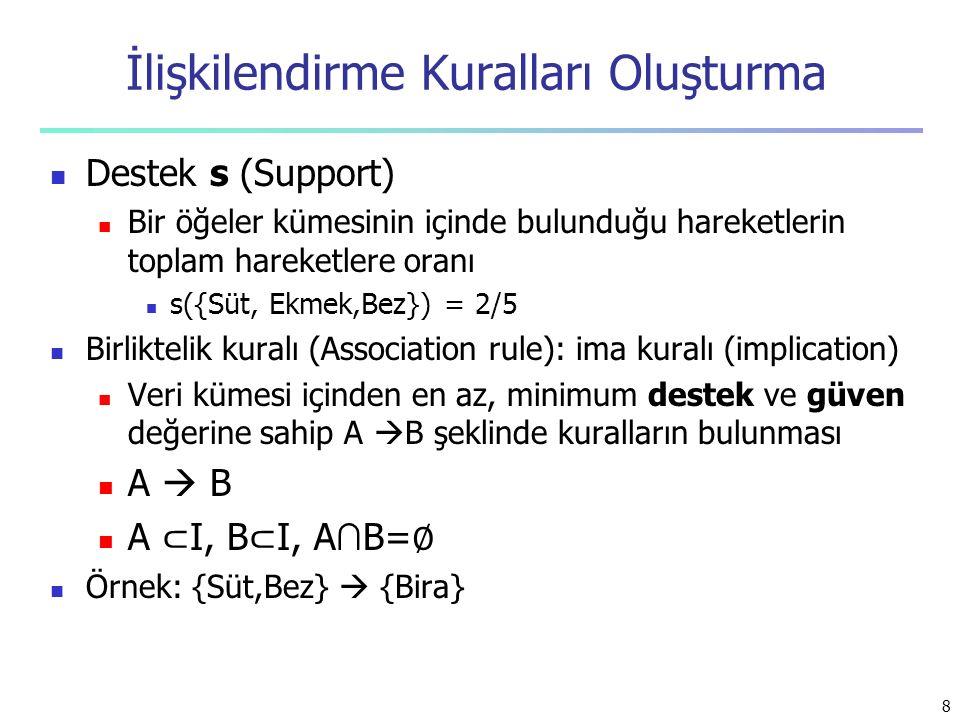 İlişkilendirme Kuralları Oluşturma Destek s (Support) Bir öğeler kümesinin içinde bulunduğu hareketlerin toplam hareketlere oranı s({Süt, Ekmek,Bez})