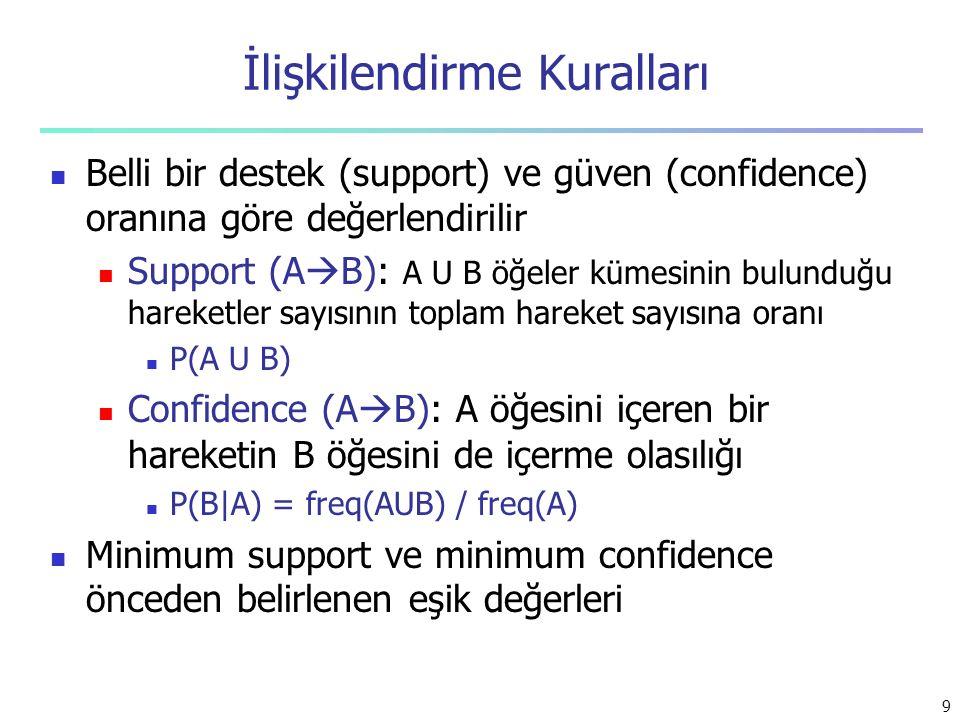 İlişkilendirme Kuralları Belli bir destek (support) ve güven (confidence) oranına göre değerlendirilir Support (A  B): A U B öğeler kümesinin bulundu
