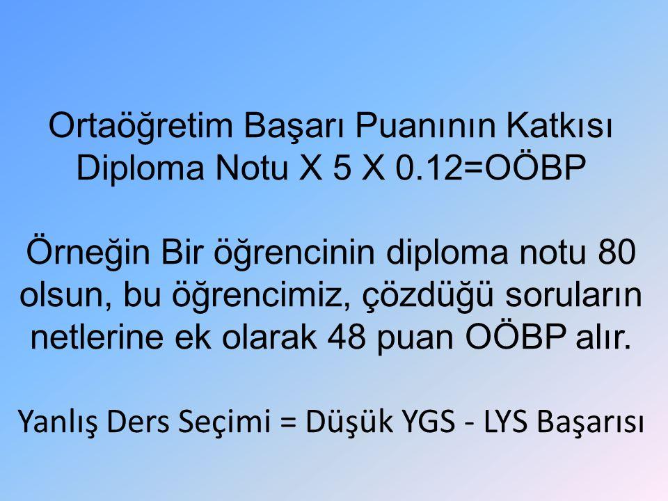 Ortaöğretim Başarı Puanının Katkısı Diploma Notu X 5 X 0.12=OÖBP Örneğin Bir öğrencinin diploma notu 80 olsun, bu öğrencimiz, çözdüğü soruların netlerine ek olarak 48 puan OÖBP alır.