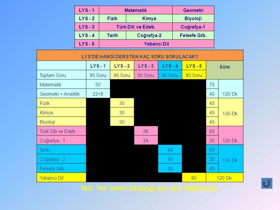 LYS - 1MatematikGeometri LYS - 2FizikKimyaBiyoloji LYS - 3Türk Dili ve Edeb.Coğrafya-1 LYS - 4TarihCoğrafya-2Felsefe Grb.