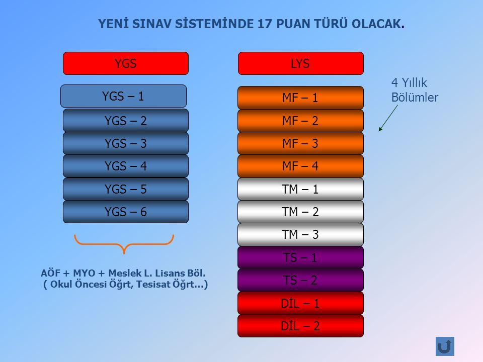 YGS – 1 YGS – 2 YGS – 3 YGS – 4 YGS – 5 YGS – 6 MF – 1 MF – 2 MF – 3 MF – 4 TM – 1 TM – 2 TM – 3 TS – 1 TS – 2 DİL – 1 DİL – 2 YENİ SINAV SİSTEMİNDE 17 PUAN TÜRÜ OLACAK.