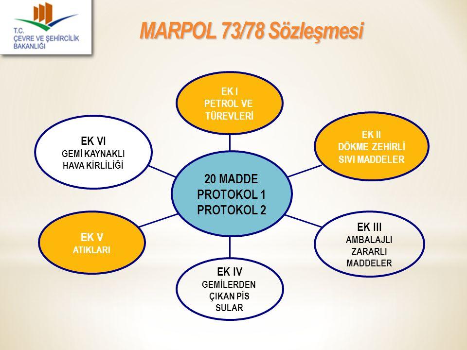 MARPOL 73/78 Sözleşmesi EK VI GEMİ KAYNAKLI HAVA KİRLİLİĞİ EK V ATIKLARI EK IV GEMİLERDEN ÇIKAN PİS SULAR EK III AMBALAJLI ZARARLI MADDELER EK II DÖKM