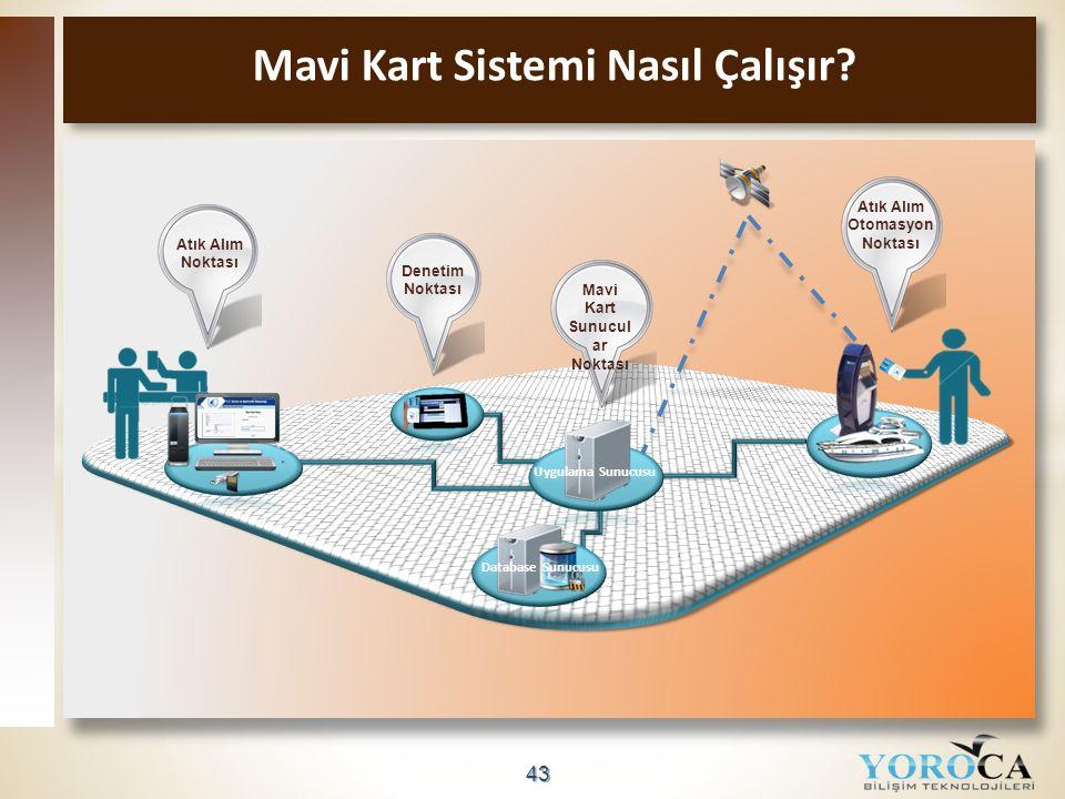 43 Mavi Kart Sistemi Nasıl Çalışır? Atık Alım Noktası Atık Alım Otomasyon Noktası Mavi Kart Sunucul ar Noktası Denetim Noktası Database Sunucusu Uygul