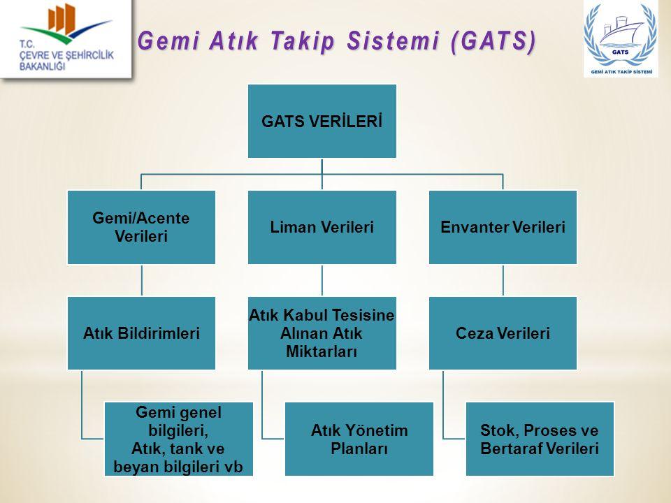 Gemi Atık Takip Sistemi (GATS) GATS VERİLERİ Gemi/Acente Verileri Atık Bildirimleri Gemi genel bilgileri, Atık, tank ve beyan bilgileri vb Liman Veril