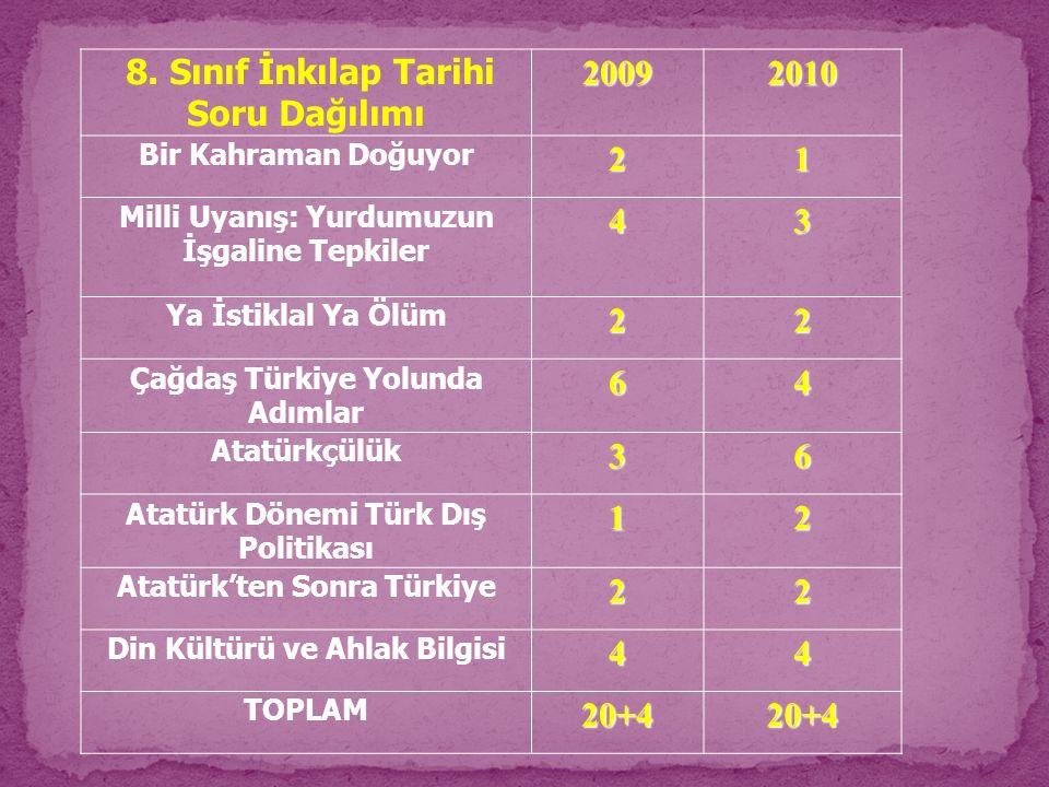 8. Sınıf İnkılap Tarihi Soru Dağılımı20092010 Bir Kahraman Doğuyor21 Milli Uyanış: Yurdumuzun İşgaline Tepkiler43 Ya İstiklal Ya Ölüm22 Çağdaş Türkiye