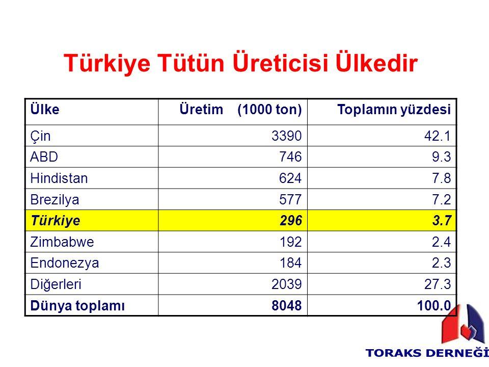 Türkiye Tütün Üreticisi Ülkedir ÜlkeÜretim (1000 ton)Toplamın yüzdesi Çin339042.1 ABD7469.3 Hindistan6247.8 Brezilya5777.2 Türkiye296 3.7 Zimbabwe1922.4 Endonezya1842.3 Diğerleri203927.3 Dünya toplamı8048100.0