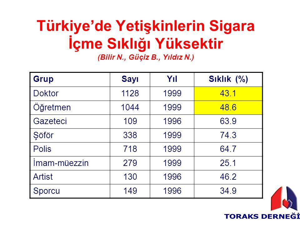Türkiye'de Yetişkinlerin Sigara İçme Sıklığı Yüksektir (Bilir N., Güçiz B., Yıldız N.) GrupSayıYılSıklık (%) Doktor1128199943.1 Öğretmen1044199948.6 Gazeteci109199663.9 Şöför338199974.3 Polis718199964.7 İmam-müezzin279199925.1 Artist130199646.2 Sporcu149199634.9