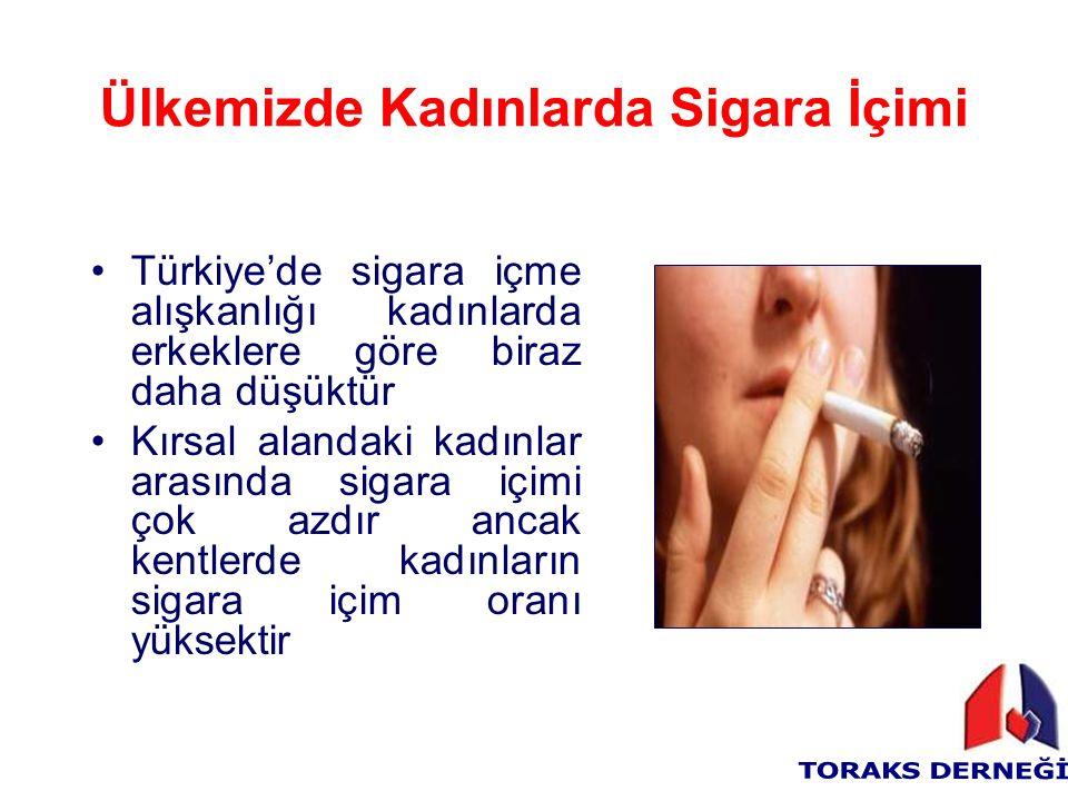Ülkemizde Kadınlarda Sigara İçimi Türkiye'de sigara içme alışkanlığı kadınlarda erkeklere göre biraz daha düşüktür Kırsal alandaki kadınlar arasında sigara içimi çok azdır ancak kentlerde kadınların sigara içim oranı yüksektir